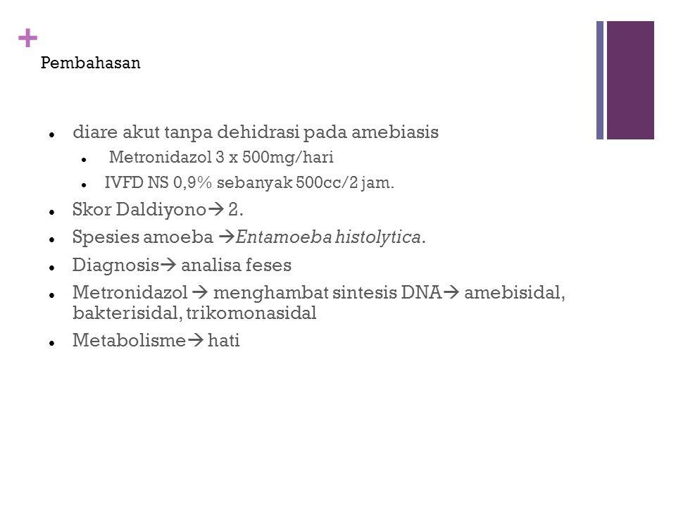 + Pembahasan diare akut tanpa dehidrasi pada amebiasis Metronidazol 3 x 500mg/hari IVFD NS 0,9% sebanyak 500cc/2 jam. Skor Daldiyono  2. Spesies amoe