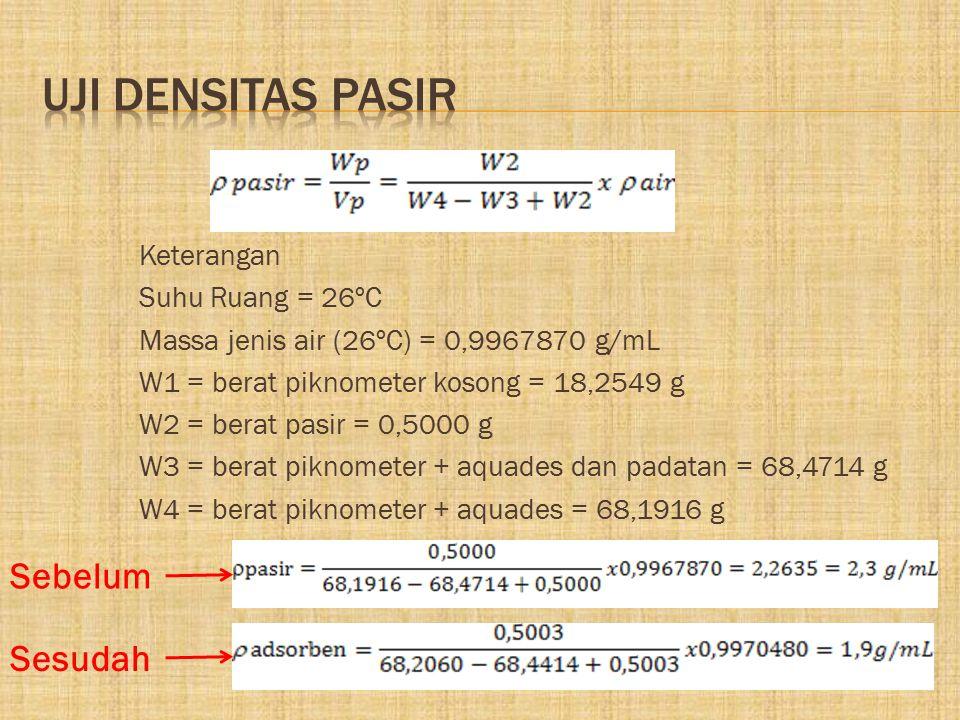 Keterangan Suhu Ruang = 26ºC Massa jenis air (26ºC) = 0,9967870 g/mL W1 = berat piknometer kosong = 18,2549 g W2 = berat pasir = 0,5000 g W3 = berat p