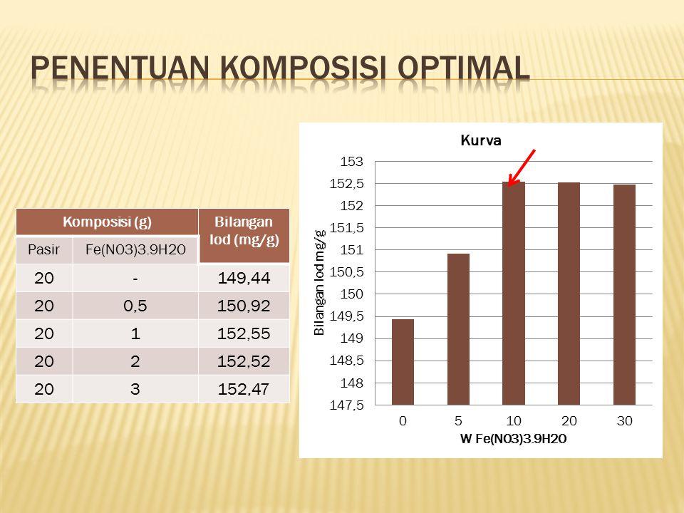 Komposisi (g)Bilangan Iod (mg/g) PasirFe(NO3)3.9H2O 20-149,44 200,5150,92 201152,55 202152,52 203152,47