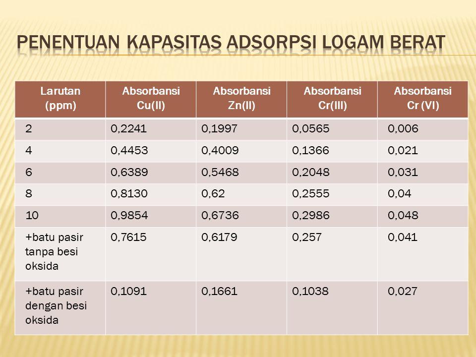 Larutan (ppm) Absorbansi Cu(II) Absorbansi Zn(II) Absorbansi Cr(III) Absorbansi Cr (VI) 20,22410,19970,05650,006 40,44530,40090,13660,021 60,63890,546
