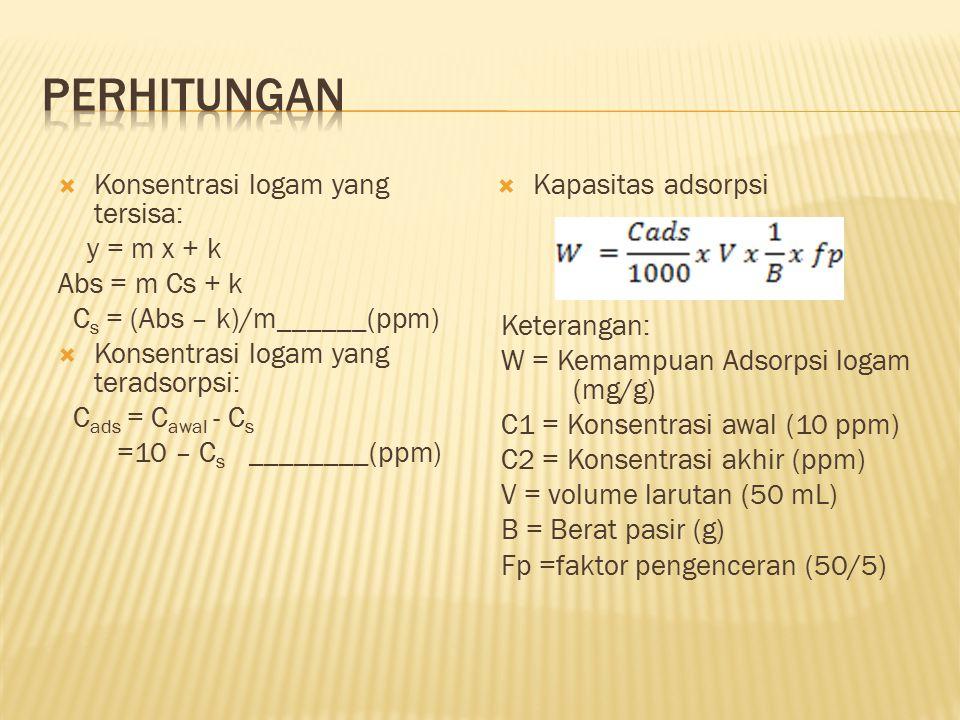  Konsentrasi logam yang tersisa: y = m x + k Abs = m Cs + k C s = (Abs – k)/m______(ppm)  Konsentrasi logam yang teradsorpsi: C ads = C awal - C s =