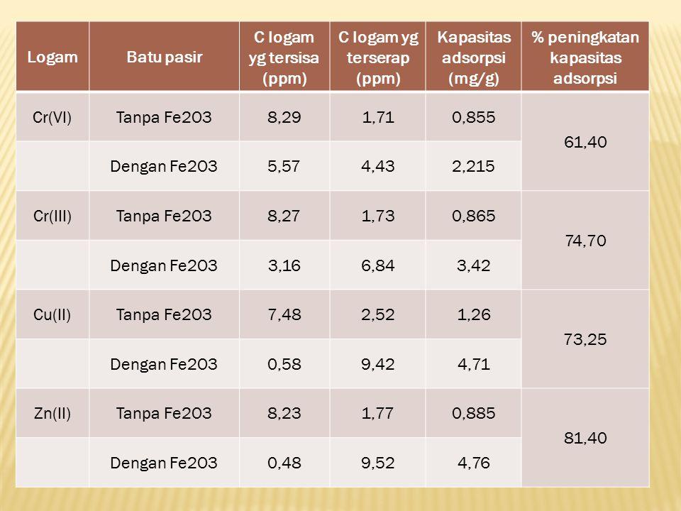 LogamBatu pasir C logam yg tersisa (ppm) C logam yg terserap (ppm) Kapasitas adsorpsi (mg/g) % peningkatan kapasitas adsorpsi Cr(VI)Tanpa Fe2O38,291,7