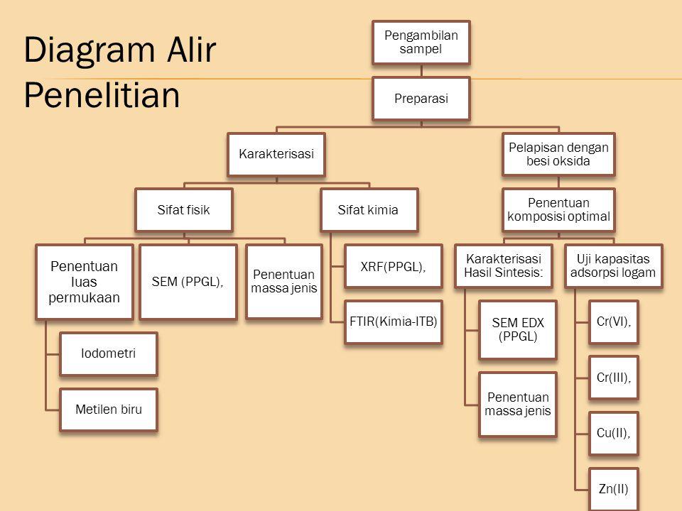 Atlas of Infrared Spectroscopy of clay Minerals and Their Admixture; hal 327 Karakterisasi menggunakan FTIR Kalsit