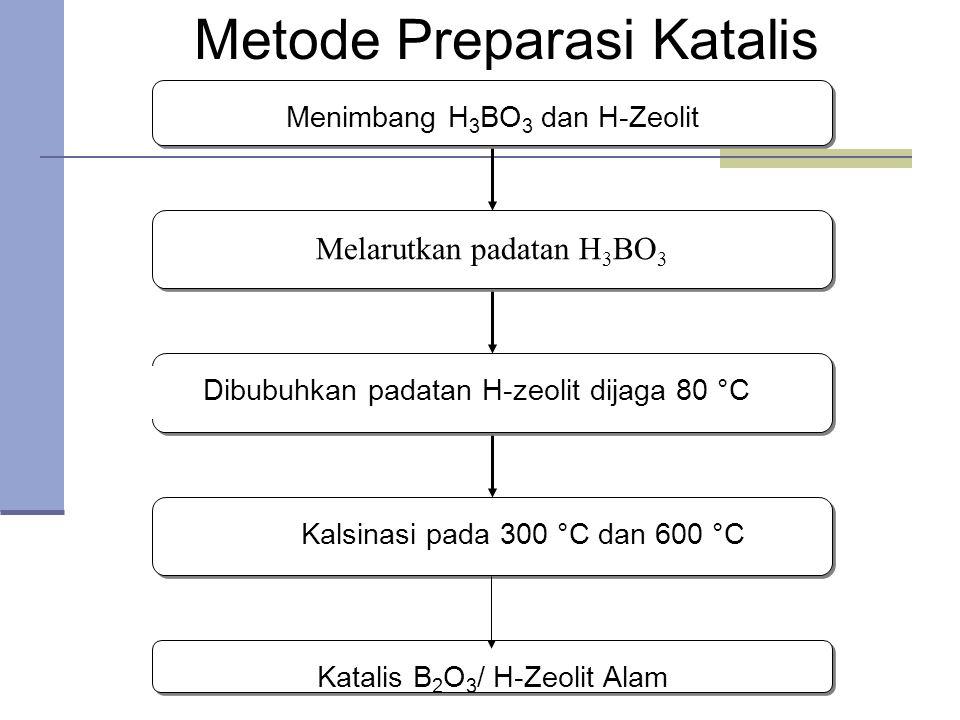 Menimbang H 3 BO 3 dan H-Zeolit Melarutkan padatan H 3 BO 3 Kalsinasi pada 300 °C dan 600 °C Dibubuhkan padatan H-zeolit dijaga 80 °C Katalis B 2 O 3