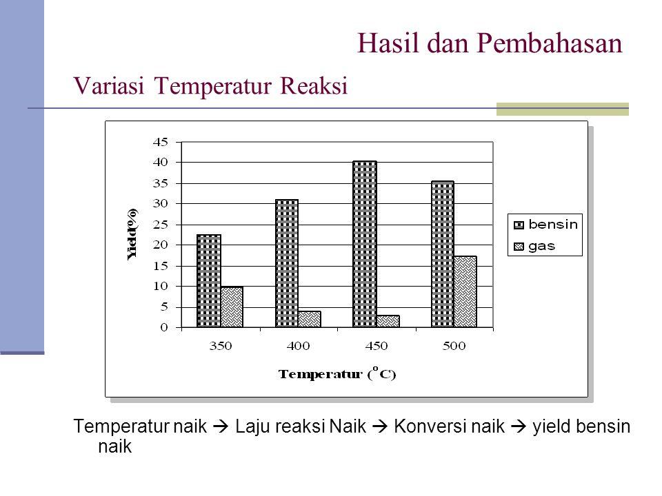 Variasi Temperatur Reaksi Temperatur naik  Laju reaksi Naik  Konversi naik  yield bensin naik Hasil dan Pembahasan