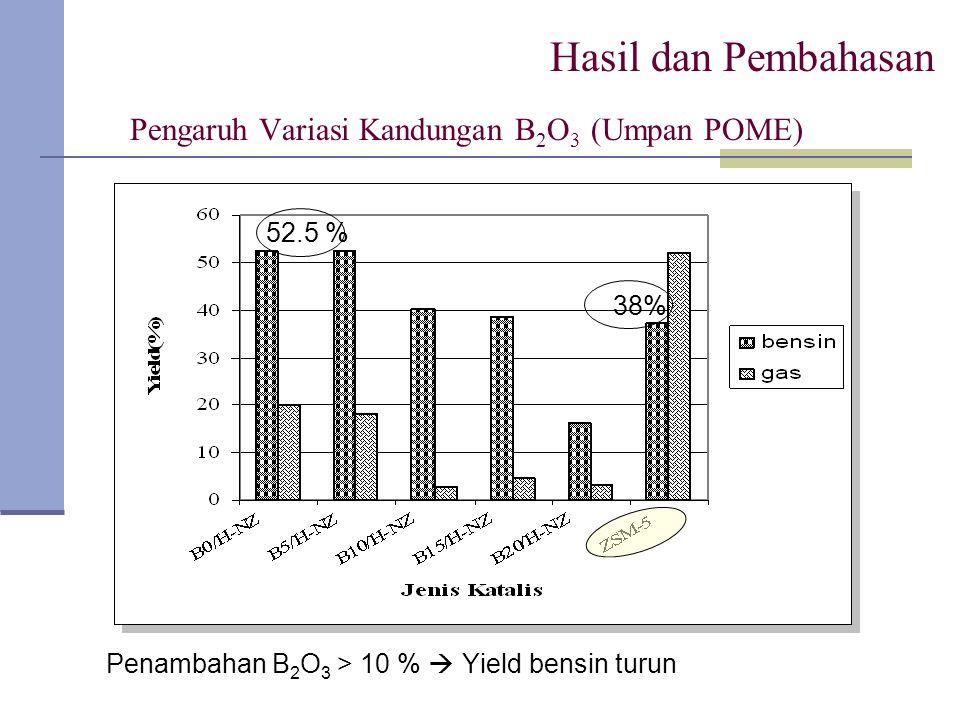 Pengaruh Variasi Kandungan B 2 O 3 (Umpan POME) Penambahan B 2 O 3 > 10 %  Yield bensin turun Hasil dan Pembahasan 52.5 % 38%