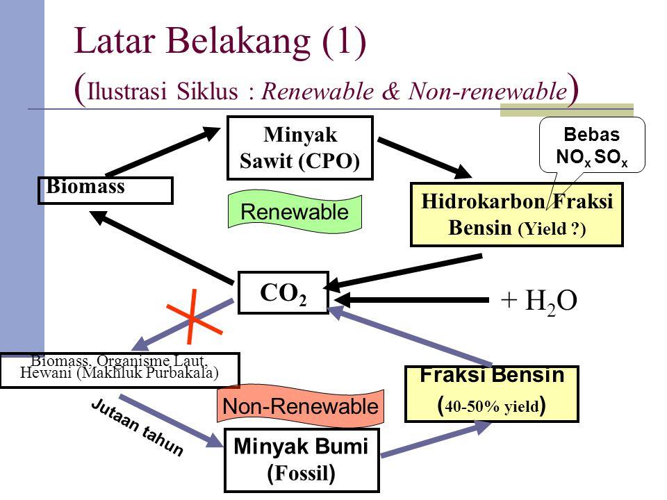 CO 2 Biomass Minyak Sawit (CPO) Hidrokarbon Fraksi Bensin (Yield ?) Fraksi Bensin ( 40-50% yield ) Latar Belakang (1) ( Ilustrasi Siklus : Renewable & Non-renewable ) Minyak Bumi ( Fossil ) Jutaan tahun Biomass, Organisme Laut, Hewani (Makhluk Purbakala) Bebas NO x SO x Renewable Non-Renewable + H 2 O