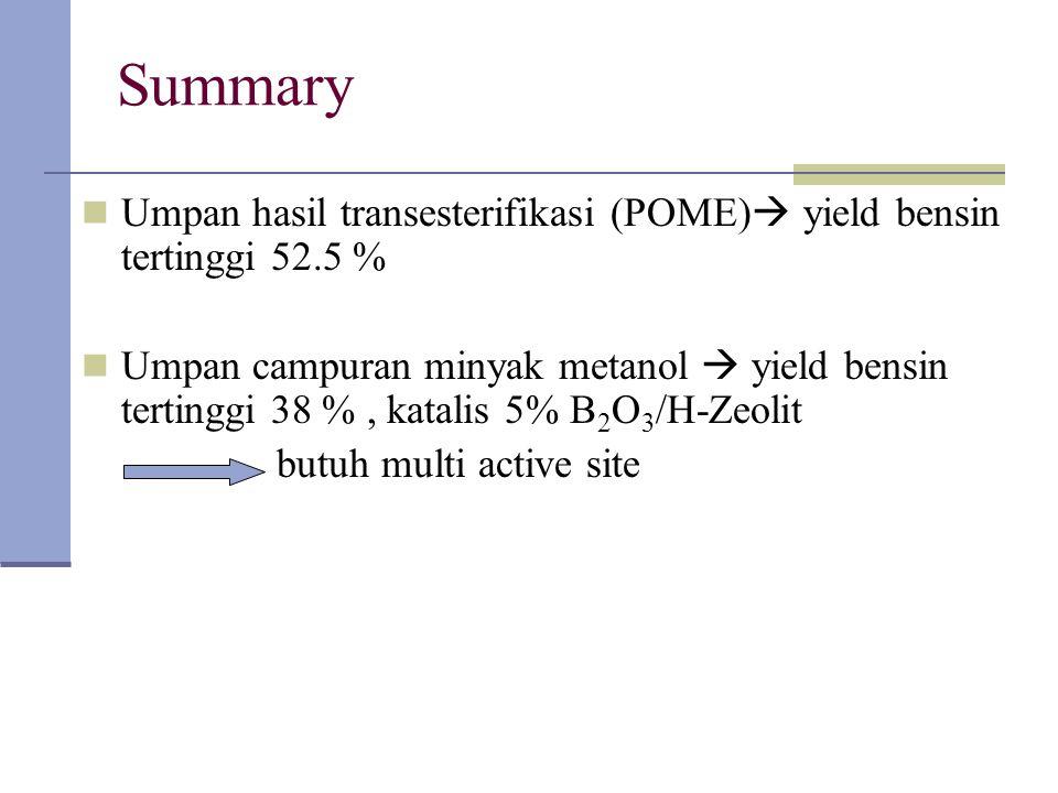 Summary Umpan hasil transesterifikasi (POME)  yield bensin tertinggi 52.5 % Umpan campuran minyak metanol  yield bensin tertinggi 38 %, katalis 5% B 2 O 3 /H-Zeolit butuh multi active site