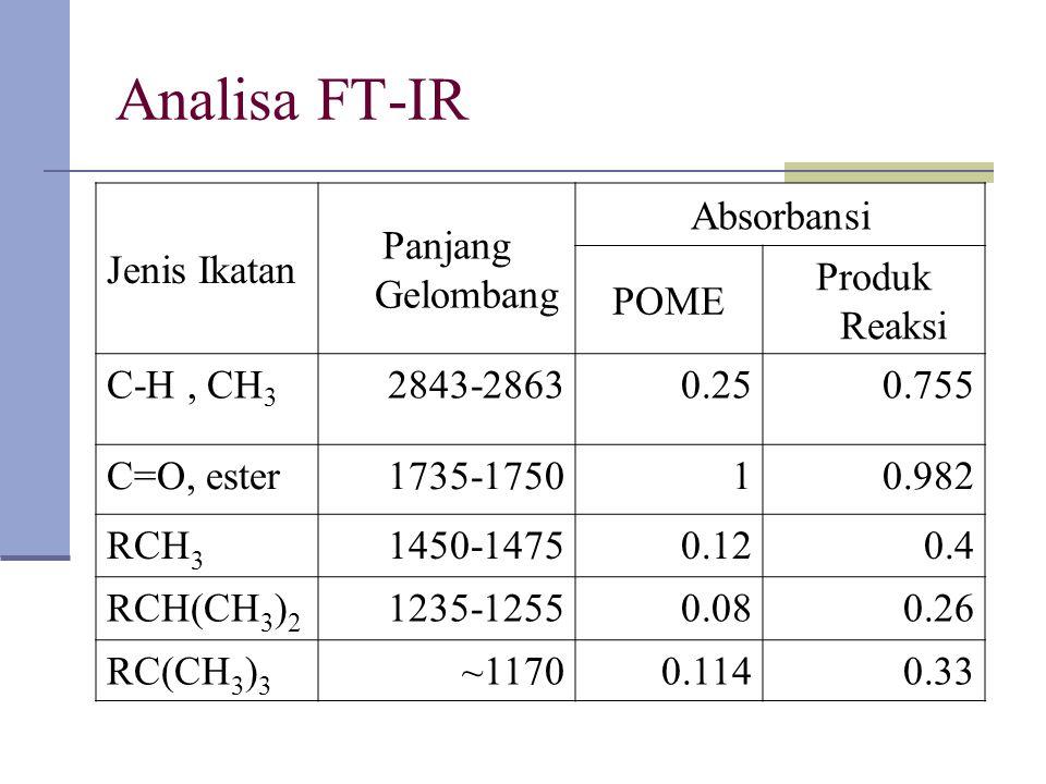 Analisa FT-IR Jenis Ikatan Panjang Gelombang Absorbansi POME Produk Reaksi C-H, CH 3 2843-28630.250.755 C=O, ester1735-175010.982 RCH 3 1450-14750.120.4 RCH(CH 3 ) 2 1235-12550.080.26 RC(CH 3 ) 3 ~11700.1140.33