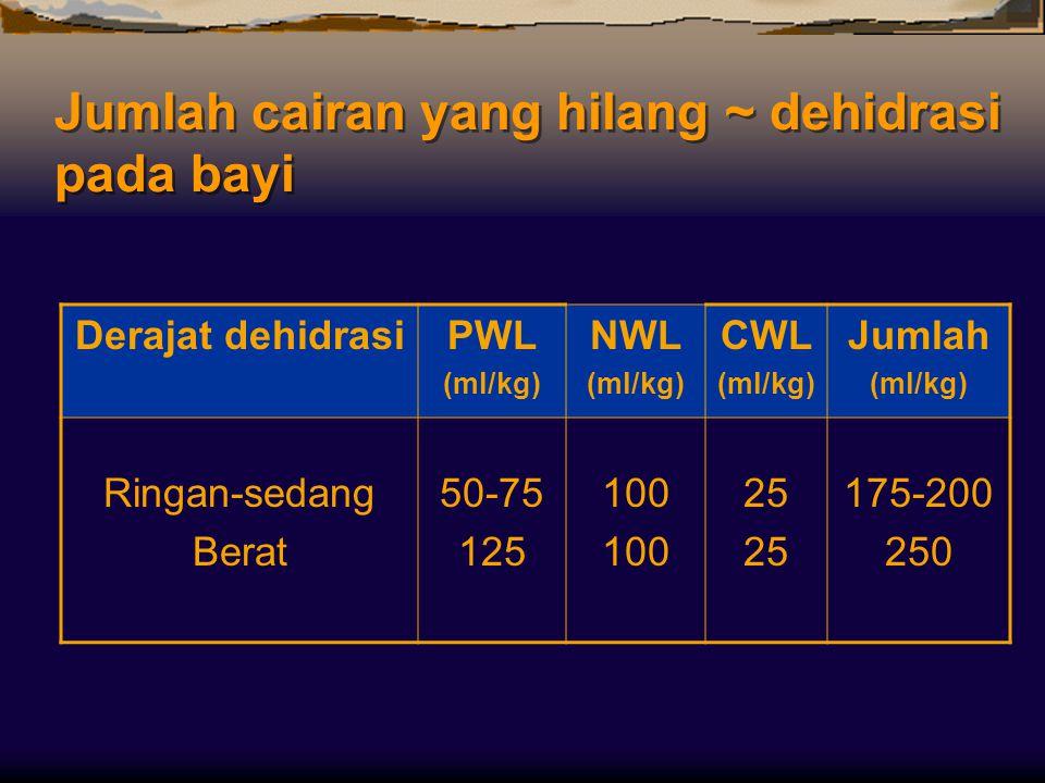 Jumlah cairan yang hilang ~ dehidrasi pada bayi Derajat dehidrasiPWL (ml/kg) NWL (ml/kg) CWL (ml/kg) Jumlah (ml/kg) Ringan-sedang Berat 50-75 125 100