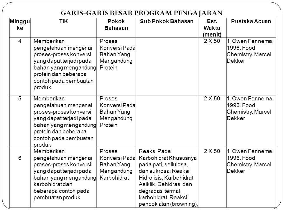 GARIS-GARIS BESAR PROGRAM PENGAJARAN Minggu ke TIKPokok Bahasan Sub Pokok BahasanEst. Waktu (menit) Pustaka Acuan 4Memberikan pengetahuan mengenai pro