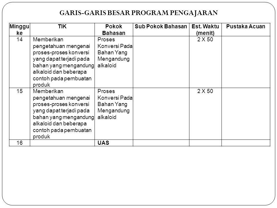 GARIS-GARIS BESAR PROGRAM PENGAJARAN Minggu ke TIKPokok Bahasan Sub Pokok BahasanEst. Waktu (menit) Pustaka Acuan 14Memberikan pengetahuan mengenai pr