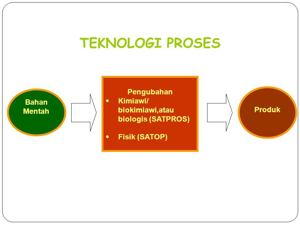 TEKNOLOGI PROSES Bahan Mentah Pengubahan  Kimiawi/ biokimiawi,atau biologis (SATPROS)  Fisik (SATOP) Produk