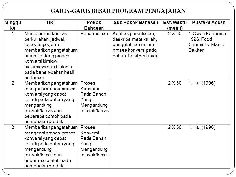 GARIS-GARIS BESAR PROGRAM PENGAJARAN Minggu ke TIKPokok Bahasan Sub Pokok BahasanEst. Waktu (menit) Pustaka Acuan 1Menjelaskan kontrak perkuliahan, ja