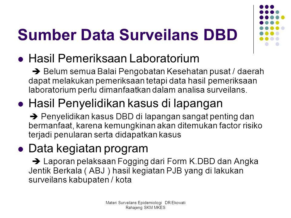 Materi Surveilans Epidemiologi DR Ekowati Rahajeng SKM MKES Sumber Data Surveilans DBD Hasil Pemeriksaan Laboratorium  Belum semua Balai Pengobatan K