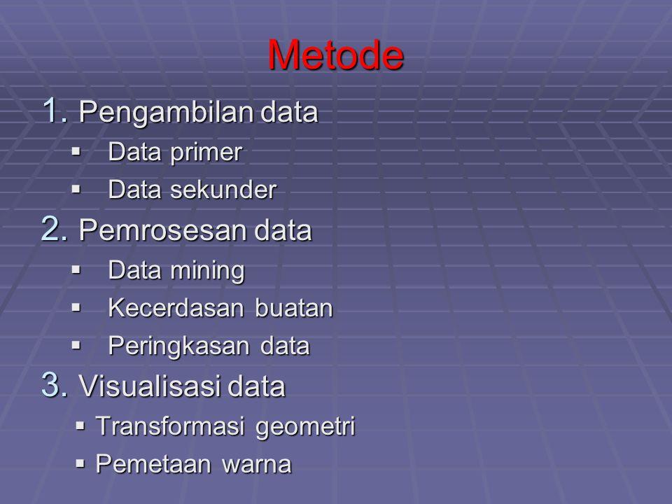1. Pengambilan data  Data primer  Data sekunder 2. Pemrosesan data  Data mining  Kecerdasan buatan  Peringkasan data 3. Visualisasi data  Transf