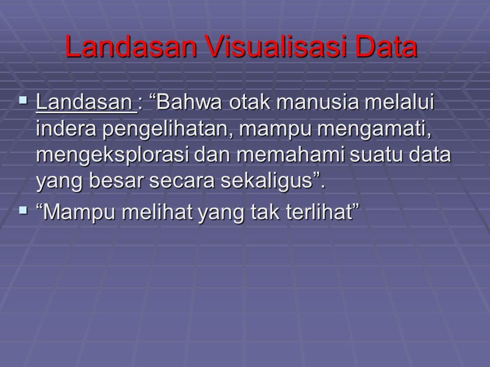 """Landasan Visualisasi Data  Landasan : """"Bahwa otak manusia melalui indera pengelihatan, mampu mengamati, mengeksplorasi dan memahami suatu data yang b"""