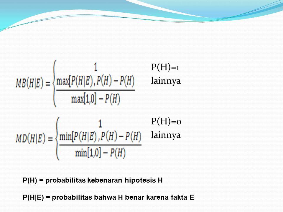 P(H)=1 lainnya P(H)=0 lainnya P(H) = probabilitas kebenaran hipotesis H P(H|E) = probabilitas bahwa H benar karena fakta E