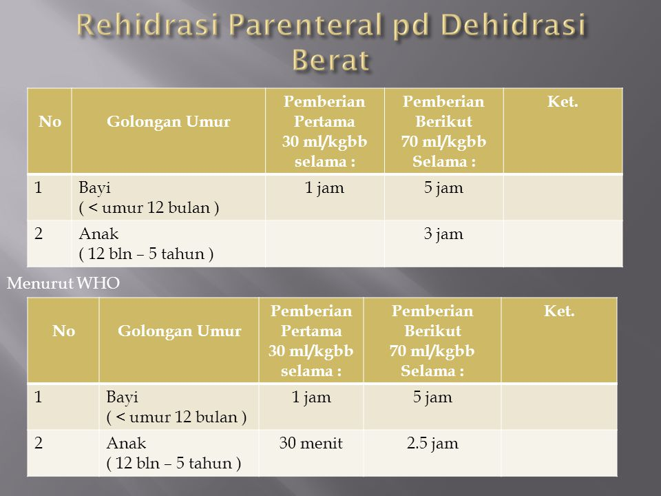 NoGolongan Umur Pemberian Pertama 30 ml/kgbb selama : Pemberian Berikut 70 ml/kgbb Selama : Ket. 1Bayi ( < umur 12 bulan ) 1 jam5 jam 2Anak ( 12 bln –