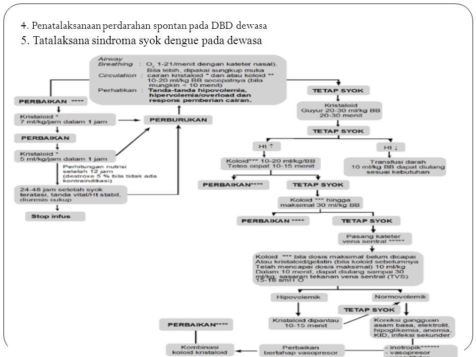 4. Penatalaksanaan perdarahan spontan pada DBD dewasa 5. Tatalaksana sindroma syok dengue pada dewasa