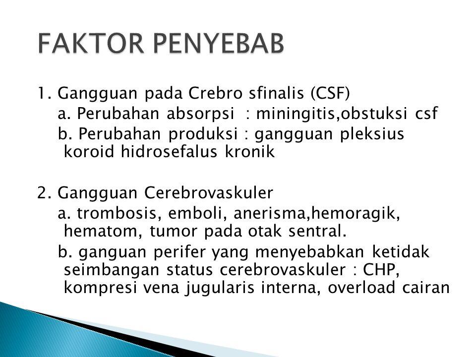 1. Gangguan pada Crebro sfinalis (CSF) a. Perubahan absorpsi : miningitis,obstuksi csf b. Perubahan produksi : gangguan pleksius koroid hidrosefalus k
