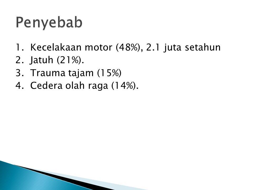 Penyebab 1. Kecelakaan motor (48%), 2.1 juta setahun 2. Jatuh (21%). 3. Trauma tajam (15%) 4. Cedera olah raga (14%).