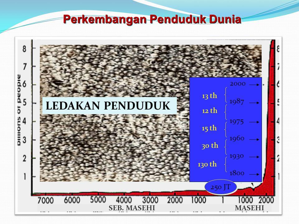 LEDAKAN PENDUDUK 1800 1930 1960 1975 1987 2000 130 th 30 th 15 th 12 th 13 th 250 JT Perkembangan Penduduk Dunia SEB.
