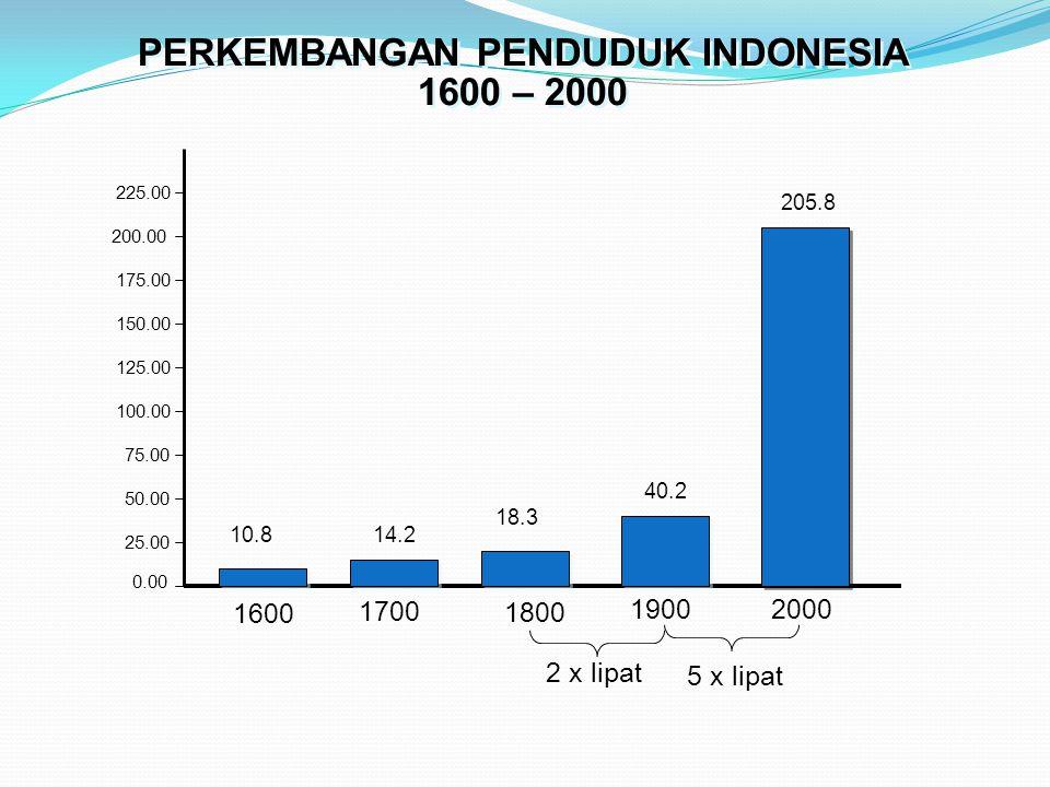 0.00 25.00 50.00 75.00 100.00 125.00 150.00 175.00 200.00 225.00 1600 1700 1800 19002000 205.8 18.3 14.210.8 40.2 PERKEMBANGAN PENDUDUK INDONESIA 1600 – 2000 PERKEMBANGAN PENDUDUK INDONESIA 1600 – 2000 5 x lipat 2 x lipat