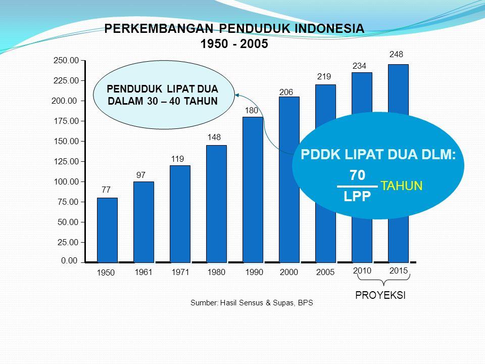 0.00 25.00 50.00 75.00 100.00 125.00 150.00 175.00 200.00 225.00 Sumber: Hasil Sensus & Supas, BPS PERKEMBANGAN PENDUDUK INDONESIA 1950 - 2005 250.00