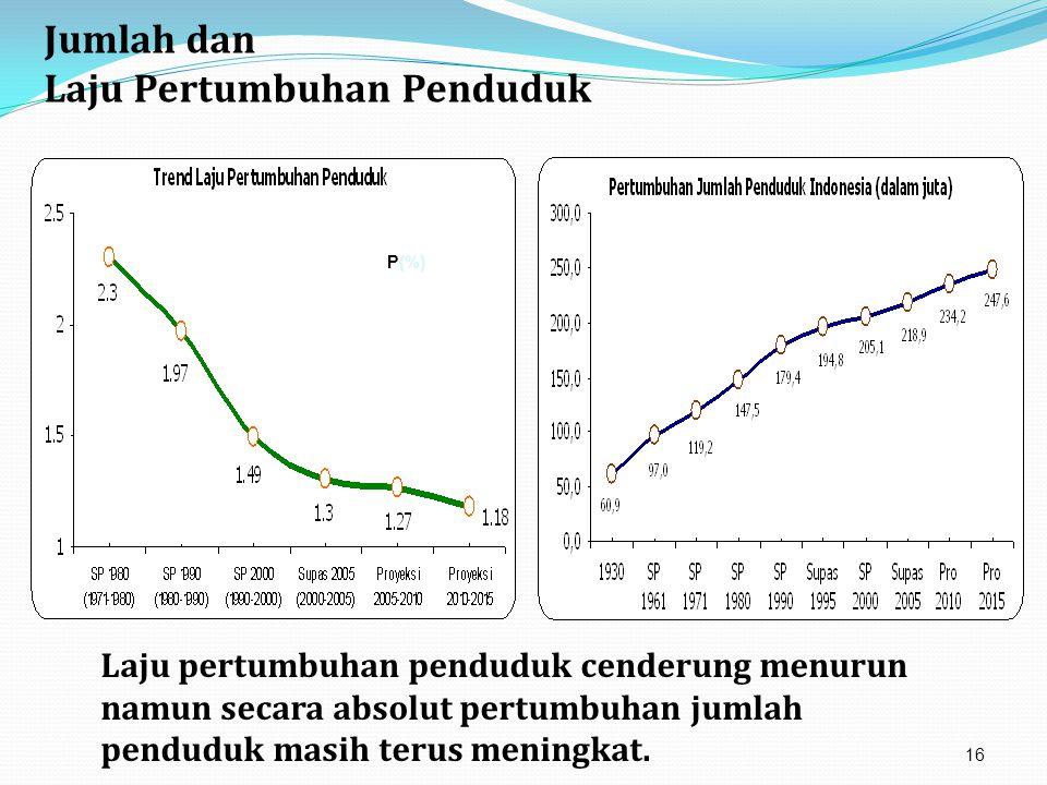 Jumlah dan Laju Pertumbuhan Penduduk P(%) Laju pertumbuhan penduduk cenderung menurun namun secara absolut pertumbuhan jumlah penduduk masih terus men