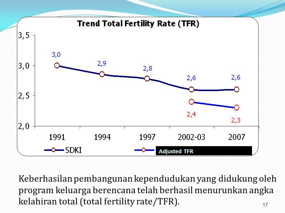Keberhasilan pembangunan kependudukan yang didukung oleh program keluarga berencana telah berhasil menurunkan angka kelahiran total (total fertility rate/TFR).