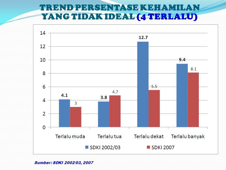 TREND PERSENTASE KEHAMILAN YANG TIDAK IDEAL (4 TERLALU) Sumber: SDKI 2002/03, 2007