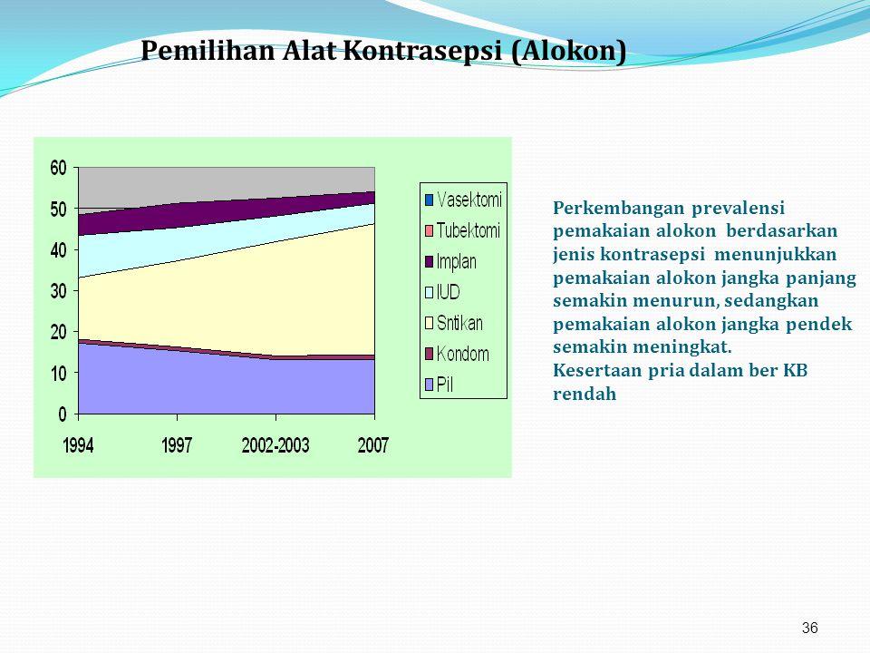 Perkembangan prevalensi pemakaian alokon berdasarkan jenis kontrasepsi menunjukkan pemakaian alokon jangka panjang semakin menurun, sedangkan pemakaian alokon jangka pendek semakin meningkat.