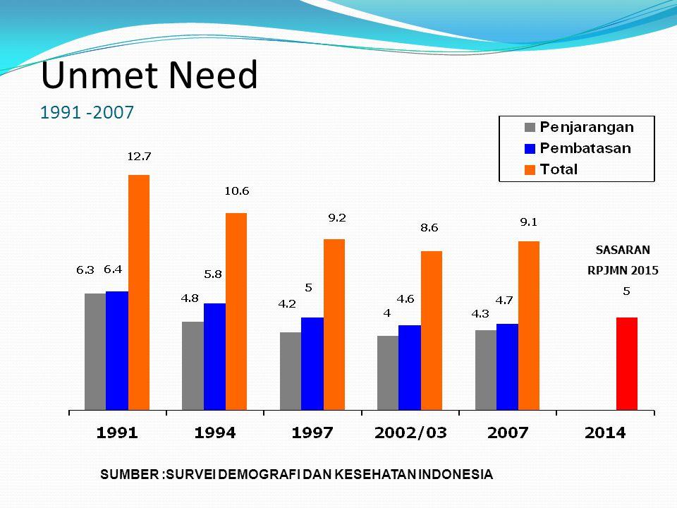 Unmet Need 1991 -2007 SUMBER :SURVEI DEMOGRAFI DAN KESEHATAN INDONESIA SASARAN RPJMN 2015