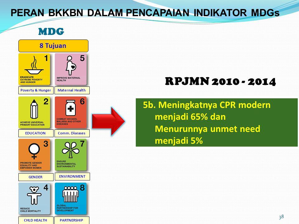 MDG Poverty & Hunger EDUCATION GENDER CHLD HEALTH Maternal Health Comm. Diseases ENVIRONMENT PARTNERSHIP 8 Tujuan 5b. Meningkatnya CPR modern menjadi