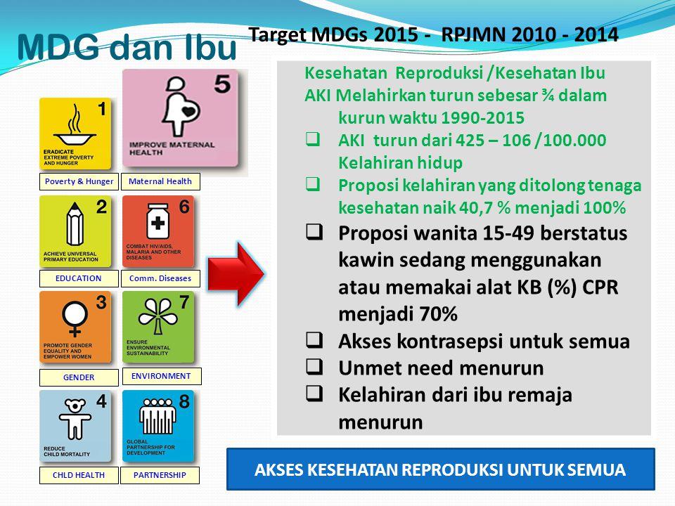 MDG dan Ibu Poverty & Hunger EDUCATION GENDER CHLD HEALTH Maternal Health Comm. Diseases ENVIRONMENT PARTNERSHIP Kesehatan Reproduksi /Kesehatan Ibu A