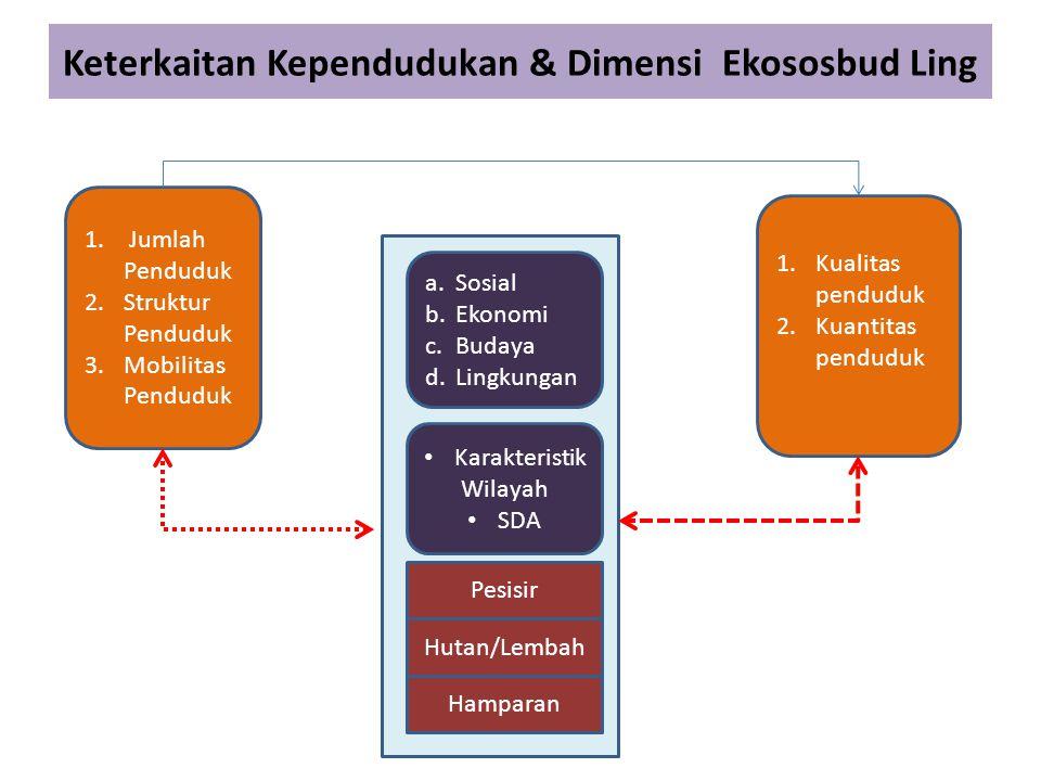 Keterkaitan Kependudukan & Dimensi Ekososbud Ling 1. Jumlah Penduduk 2.Struktur Penduduk 3.Mobilitas Penduduk 1.Kualitas penduduk 2.Kuantitas penduduk