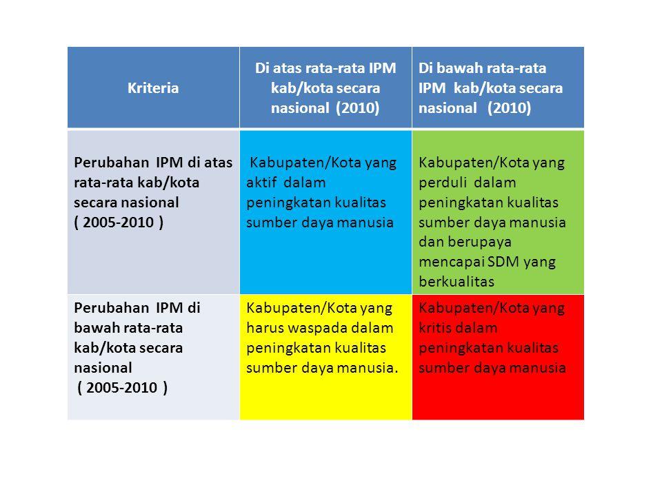Kriteria Di atas rata-rata IPM kab/kota secara nasional (2010) Di bawah rata-rata IPM kab/kota secara nasional (2010) Perubahan IPM di atas rata-rata