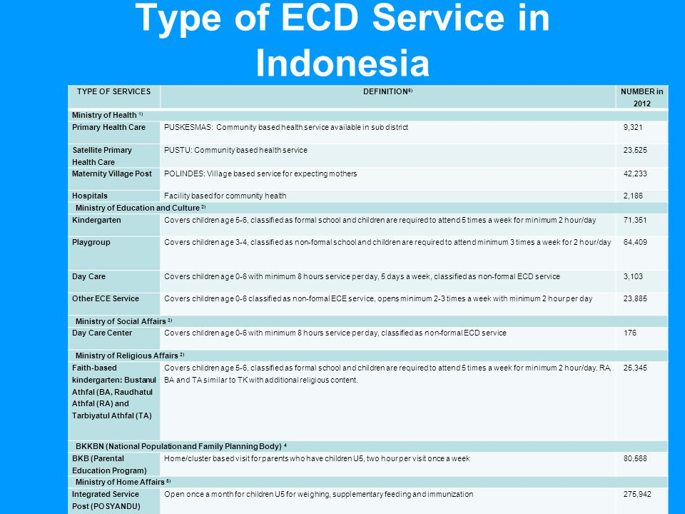 5 Annual Review 2007: Education Programme 4 December 2007 Type of ECD Service in Indonesia TYPE OF SERVICESDEFINITION 6) NUMBER in 2012 Ministry of He