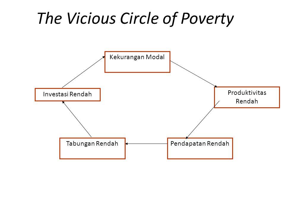 The Vicious Circle of Poverty Investasi Rendah Kekurangan Modal Tabungan Rendah Produktivitas Rendah Pendapatan Rendah