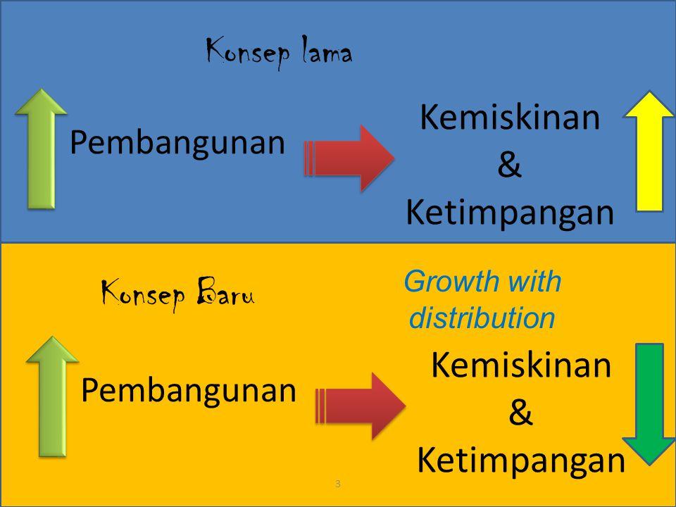 Pembangunan 3 Kemiskinan & Ketimpangan Konsep lama Pembangunan Kemiskinan & Ketimpangan Konsep Baru Growth with distribution