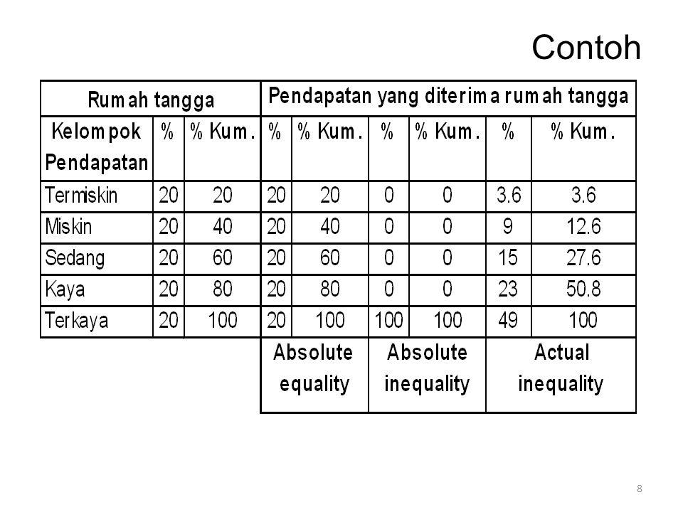 Kemiskinan Relatif Seseorang dikatakan berada dalam kelompok kemiskinan relatif, jika pendapatannya berada di bawah pendapatan di sekitarnya, atau dalam kelompok masyarakat tersebut, ia berada di lapisan paling bawah.