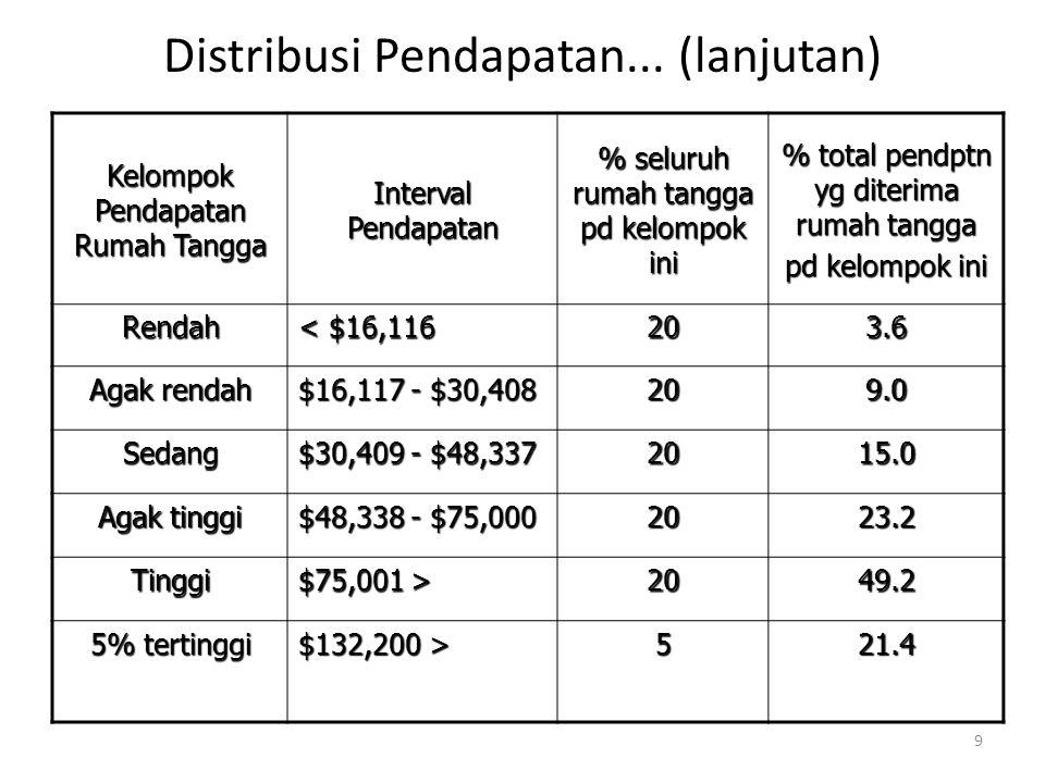 Kebijakan Mengurangi Kemiskinan dan Ketimpangan Pendapatan a)Mengubah distribusi pendapatan fungsional melalui kebijakan yang ditujukan untuk mengubah harga relatif faktor.