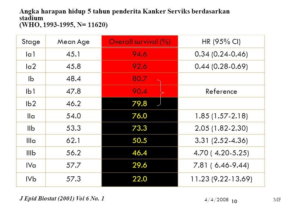 Angka harapan hidup 5 tahun penderita Kanker Serviks berdasarkan stadium (WHO, 1993-1995, N= 11620) StageMean AgeOverall survival (%)HR (95% CI) Ia145.194.60.34 (0.24-0.46) Ia245.892.60.44 (0.28-0.69) Ib48.480.7 Ib147.890.4Reference Ib246.279.8 IIa54.076.01.85 (1.57-2.18) IIb53.373.32.05 (1.82-2.30) IIIa62.150.53.31 (2.52-4.36) IIIb56.246.44.70 ( 4.20-5.25) IVa57.729.67.81 ( 6.46-9.44) IVb57.322.011.23 (9.22-13.69) J Epid Biostat (2001) Vol 6 No.