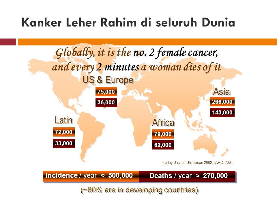 Kanker Leher Rahim di seluruh Dunia Incidence / year ≈ 500,000 Deaths / year ≈ 270,000 Ferlay J et al.