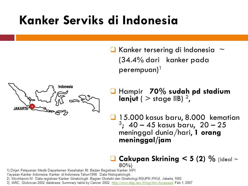  Jakarta 1 8 cx.ca / 8,011 patients~ 100 / 100,000  Bali 1 11 cx.ca / 7,223 patients ~ 152 / 100,000  Tasikmalaya 1 29 cx.ca / 8,051 patients ~ 360 / 100,000  Jakarta 2 3 cx ca/ 3.196 patients ~ 94/ 100.000 (Pademangan)  Sidoarjo 3 11 cx.ca / 27,512 patients~ 49 / 100,000  Belanda ~ 9 / 100,000 In population 1 – 7 per 2000 In population 1 – 7 per 2000 ________________________________________________________________________ 1)Female Cancer Programme Report August 2006 2)Nuranna L, Cervical cancer model Proactif-VO, Jakarta 2005 3) Tim PKTP Kabupaten Sidoarjo.