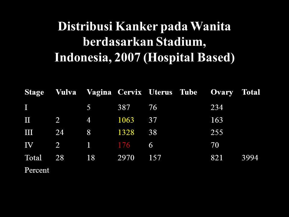 StageVulvaVaginaCervixUterusTubeOvaryTotal I538776234 II24106337163 III248132838255 IV21176670 Total281829701578213994 Percent mfa/trw Distribusi Kanker pada Wanita berdasarkan Stadium, Indonesia, 2007 (Hospital Based)