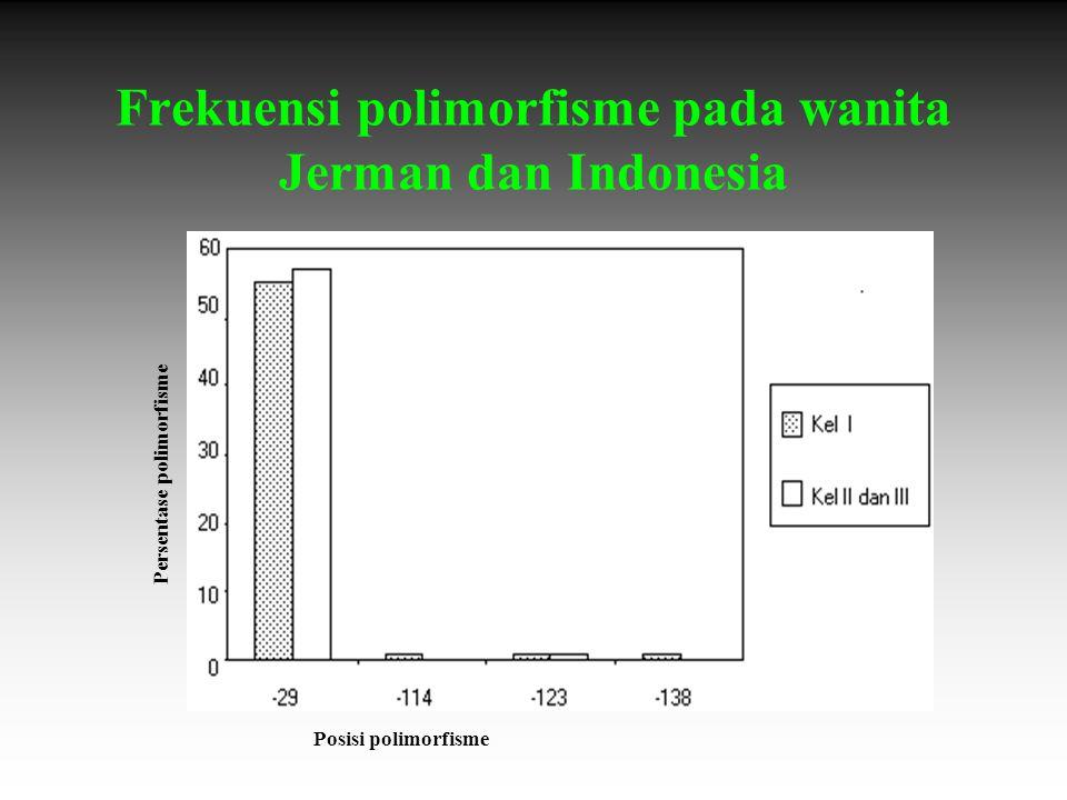 Frekuensi polimorfisme pada wanita Jerman dan Indonesia Persentase polimorfisme Posisi polimorfisme