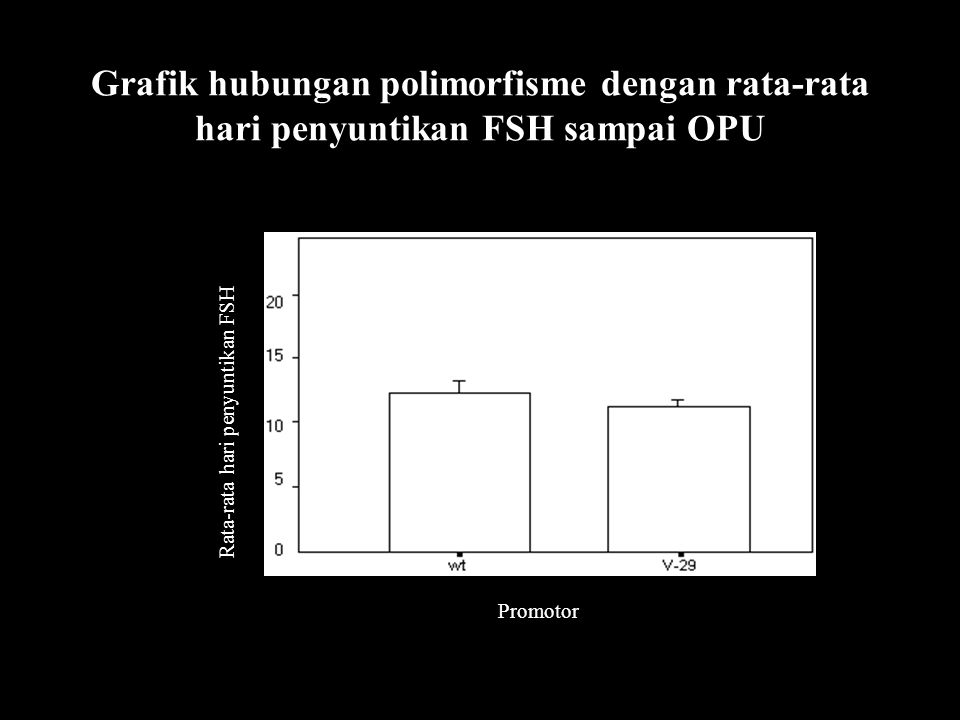Grafik hubungan polimorfisme dengan rata-rata hari penyuntikan FSH sampai OPU Rata-rata hari penyuntikan FSH Promotor