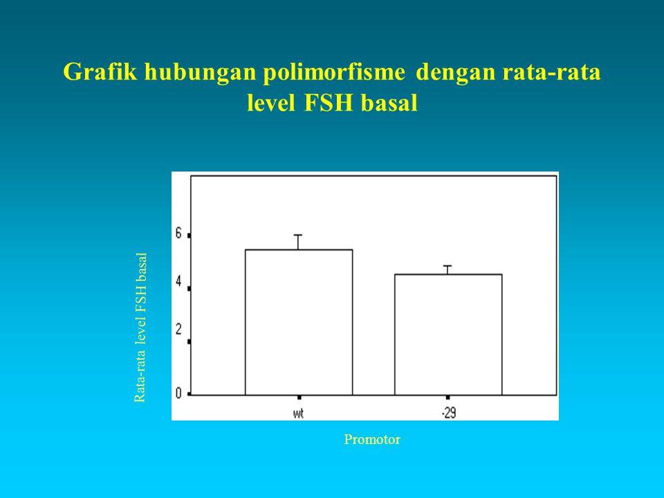 Grafik hubungan polimorfisme dengan rata-rata level FSH basal Rata-rata level FSH basal Promotor